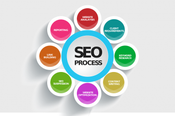 best seo company florida