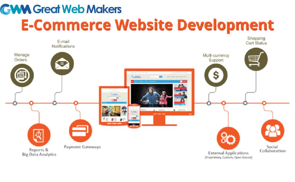 E-Commerce Website Development FL